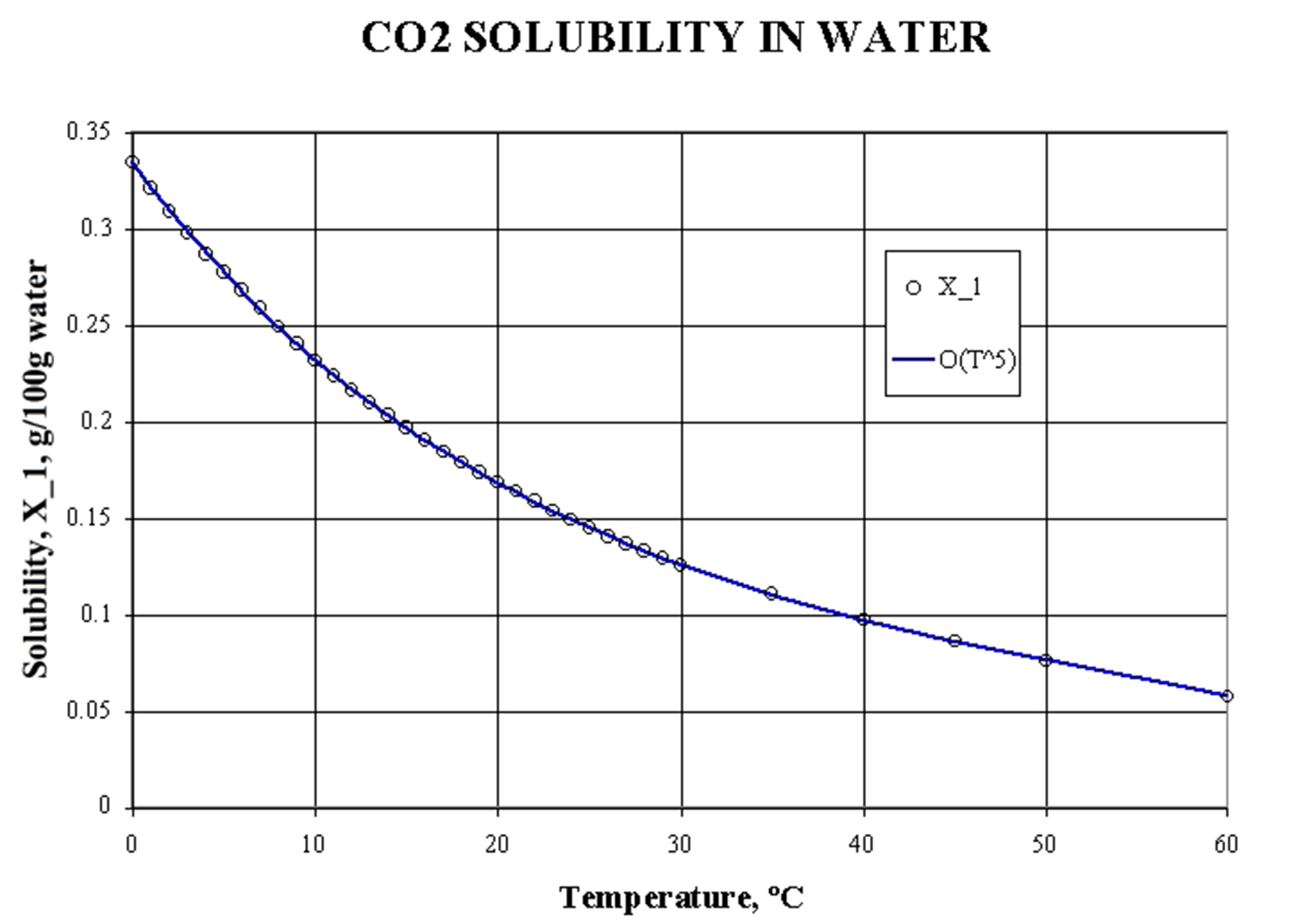 CO2solubility